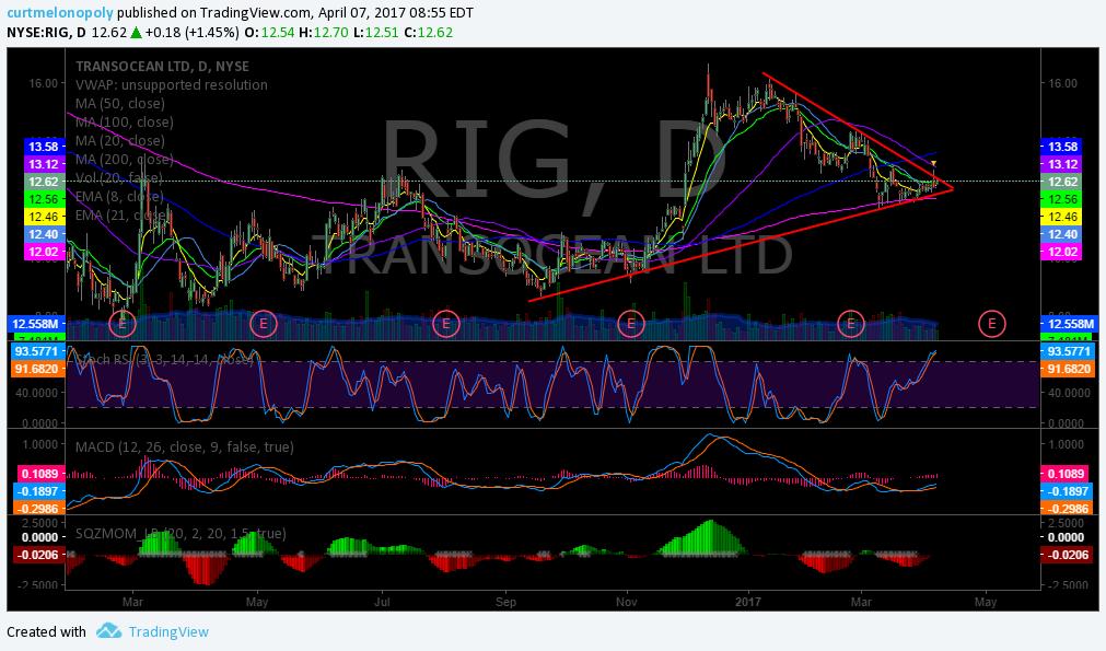 PreMarket Trading Plan Fri Apr 7 $RIG, $BLPH, $AUPH $NXTD, $GLD, $GDX, $USOIL, $WTIC - Compound ...