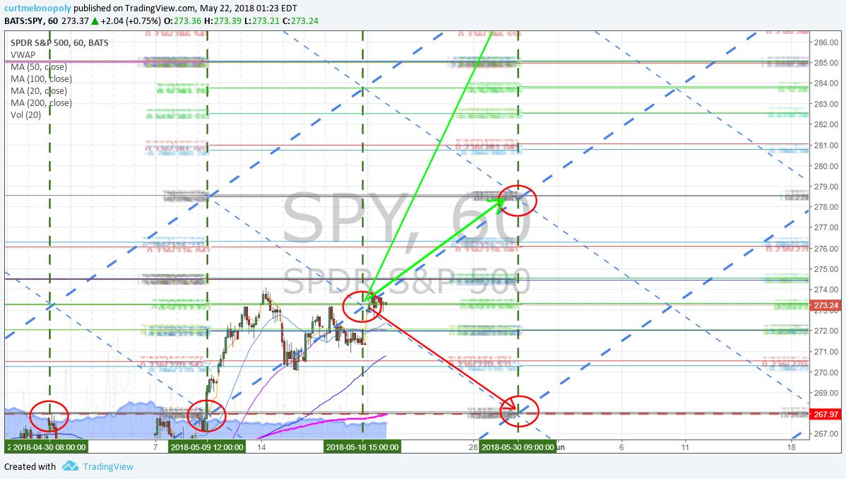 Swing Trading blogs