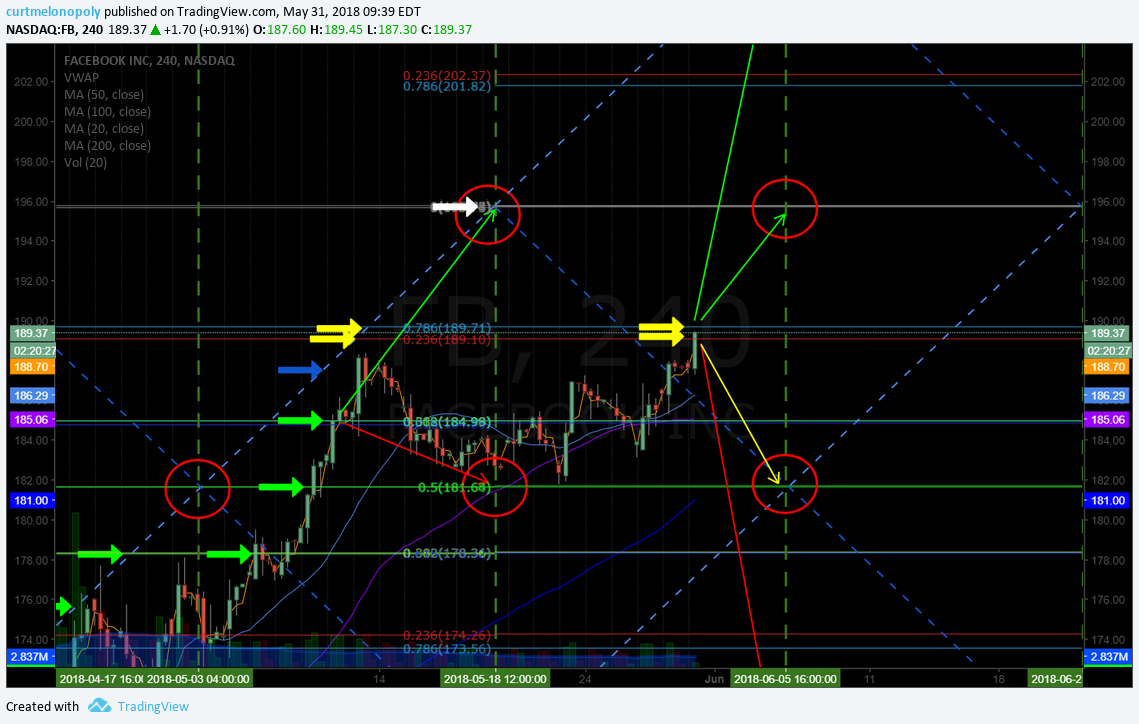Facebook trade - longs should be trimming in to resistance, add above 189.75 for 195.88 June 5 ...