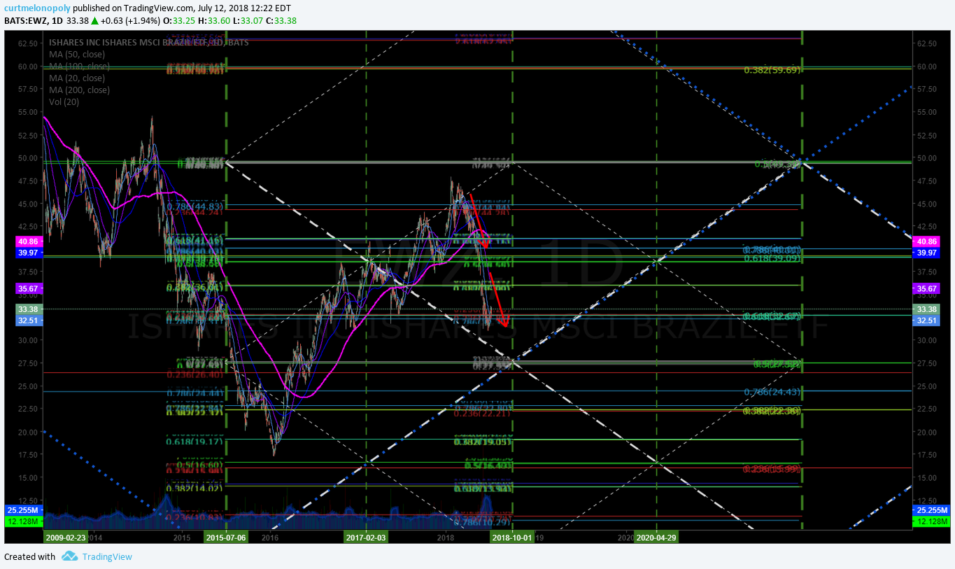 ISHARES BRAZIL ETF (EWZ) Trading 33.39 looking for confirmation bounce for run to 38.53. $EWZ # ...